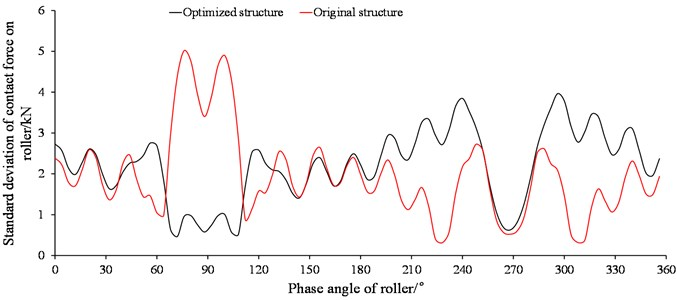 Standard deviation of contact forces on roller of thrust row
