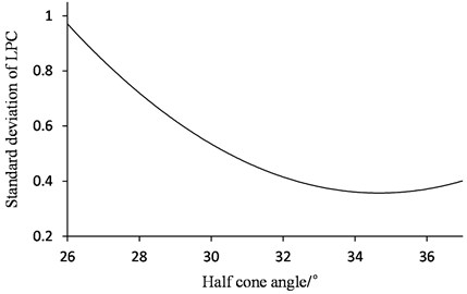 Relationship between standard deviation of LPC and half-cone angle