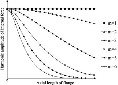 Harmonic amplitude of internal force in dependence on axial length of flange