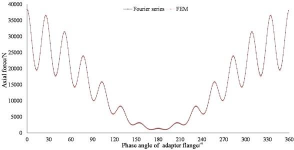 Effect of adapter flange on load distribution