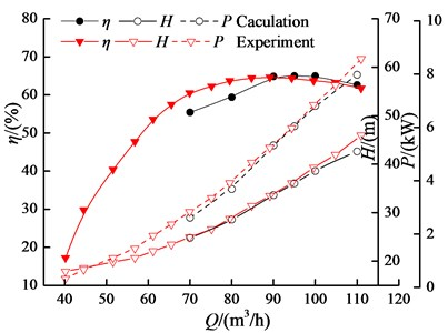 Comparison of hydraulic performance between calculation and experiment