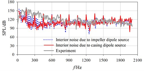 Comparison of spectrum curves between calculation and experiment