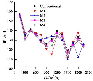 Comparison of SPLs in interior noise, Q=90 m3/h