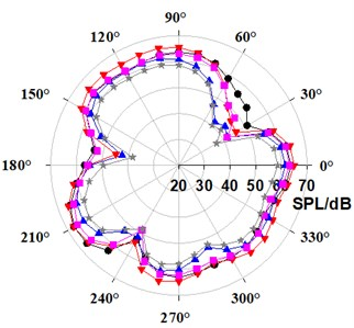 Comparison of directivity distribution at fifth-order BPF in exterior noise