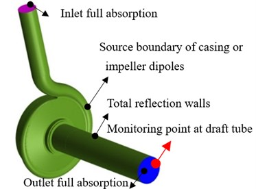 Acoustic boundary conditions for noise calculation