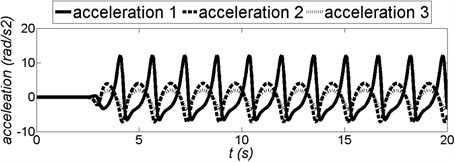 Acceleration in each joints of the ELISE robot arm (acceleration 1 – shoulder joint, acceleration 2 – elbow joint, acceleration 3 – wrist)