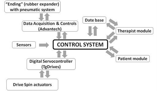 The idea of the ELISE robot system and flow of information in this system