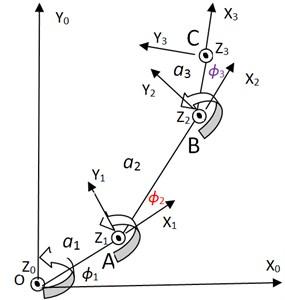 Kinematics diagram of the arm model
