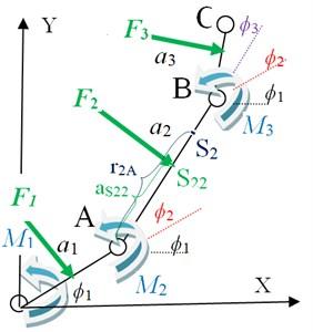 Dynamics diagram of the arm model