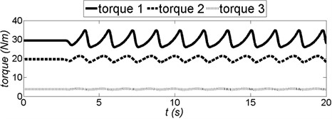 Torque in each joints of the ELISE robot arm  (torque 1 – shoulder joint, torque 2 – elbow joint, torque 3 – wrist)