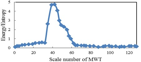 The relation between energy to Shannon entropy ratio and scale for pinion with MWT