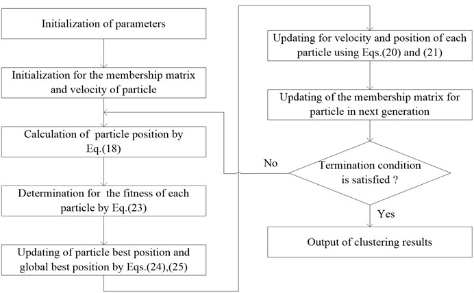 Calculation process of FCM-PSO