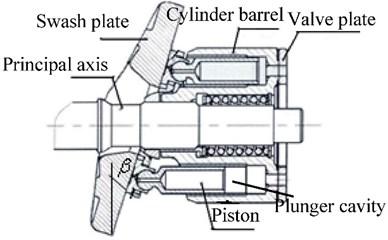 Structural representation of axial piston pump