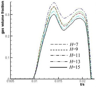 Comparison of the mean value  of gas volume fraction of No. 1 plunger  cavity under different H