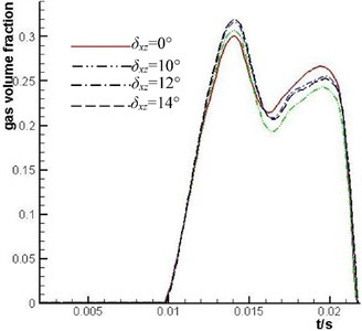 Comparison of the mean value of gas volume fraction of No. 1 plunger cavity under different δxz