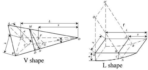 Geometric sketch map of V and L shape throttling groove
