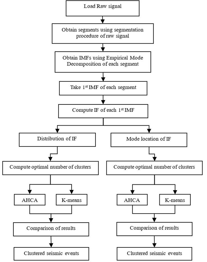 Diagram of signal analysis' procedure