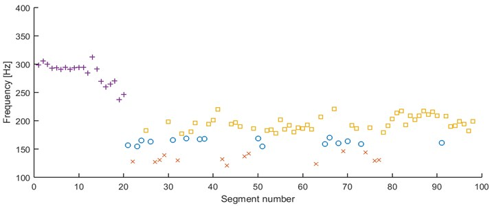 Results of clustering using mode location – 98 segments partitioned into 4 clusters, AHCA