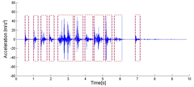 Typical recording of a seismic signal (mining face blasting) with applied segmentation