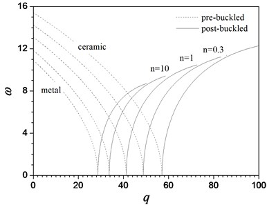 Variation of the first three frequenciesω near the nonlinear buckled configuration with load parameters q for a hinged-fixed FGM beam for different values of material constant n