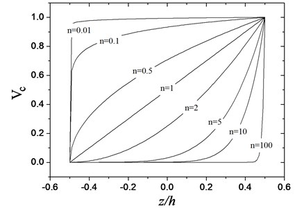Variations of the volume fraction of ceramic versus the dimensionless thickness  of the functionally grated material beam for different values of n