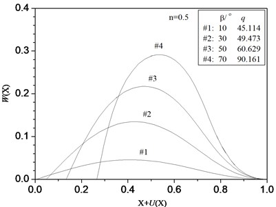 Equilibrium configurations of the  hinged-fixed beam with some prescribed values  of β under follower force (n=0.5)