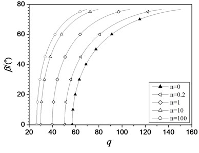 Characteristic curves of β vs. load q  of the hinged-fixed FGM beam  with different values of n