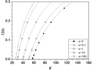 Characteristic curves of U(0) vs.  load q of the hinged-fixed FGM beam  with different values of n