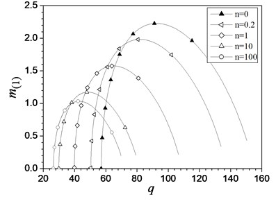 Characteristic curves of m(1) vs.  load q of the hinged-fixed FGM beam  with different values of n