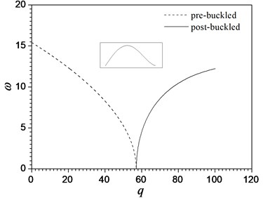 Variations of the first three frequencies ω near the nonlinear buckled configuration  with load parameters q for a homogeneous ceramics beam