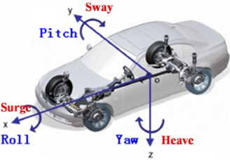 Vehicle motion coordinates