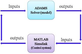 The principle of Co-simulation between ADAMS/Car and MATLAB
