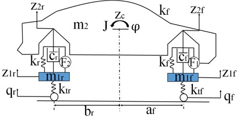 Single-track half car linear model