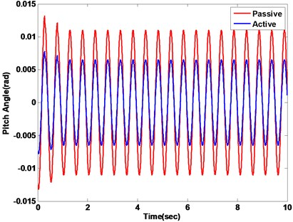 Vehicle displacement response with passive vs. active methods