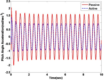 Vehicle acceleration response with passive vs. active methods