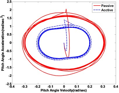 Vehicle body response phase plot