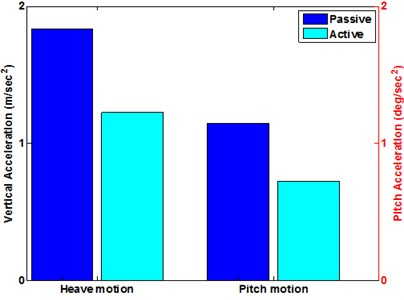 RSM acceleration of heave and pitch motion