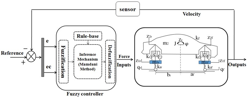 Block diagram of a typical fuzzy control system