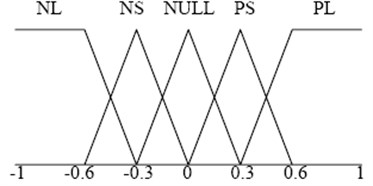 Membership functions  for the inputs (v,a,w,ε)