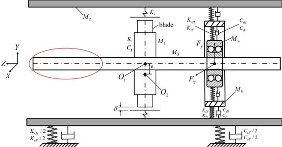 The rotor-ball bearing-stator coupling model