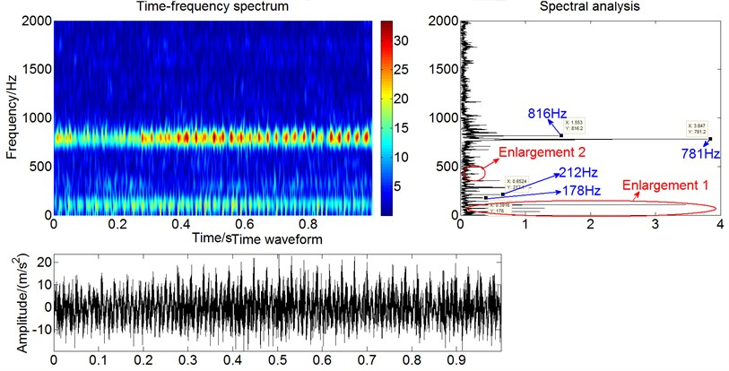 Time-frequency spectrum, time waveform and spectral analysis of the acceleration signals