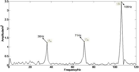 Spectrum analysis (enlargement 1 of spectral analysis in the Fig. 12)