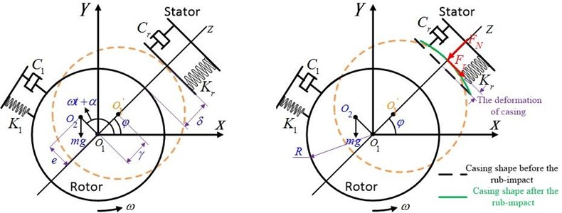 Schematic diagram of radical rub-impact between the rotor and stator