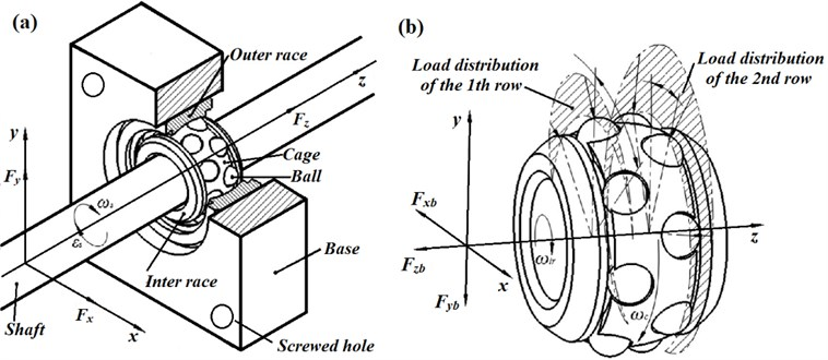 Coordinate system and a shaft-double row bearing assembly:  a) system forces and dynamic analysis, b) rolling speeds and load distribution
