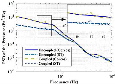 Coupled and uncoupled PSD of the pressures under perfectly correlated,  partially correlated and uncorrelated excitations