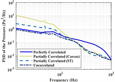 PSD of the accelerations and pressures under perfectly correlated,  partially correlated, and uncorrelated excitations