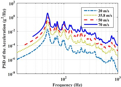 PSD of the accelerations and pressures with different turbulence speeds  under partially correlated excitations (Corcos model)