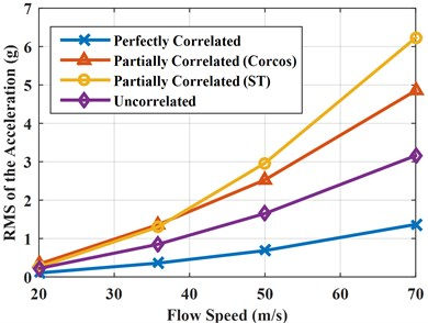 RMS of the accelerations and pressures with different turbulence speeds  under perfectly correlated, partially correlated, and uncorrelated excitations