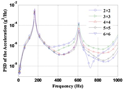 PSD of the accelerations with different number of subpanels  under partially correlated TBL based on Corcos and ST models