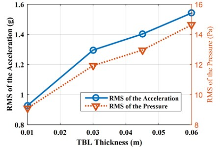 RMS of accelerations and pressures with different TBL thicknesses